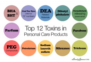 Slide of the Top 12 Toxins found in personal Care Products