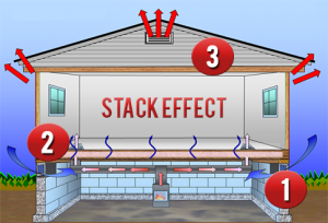 "Volunteer Mold Knoxville graphic of the ""Stack Effect""."